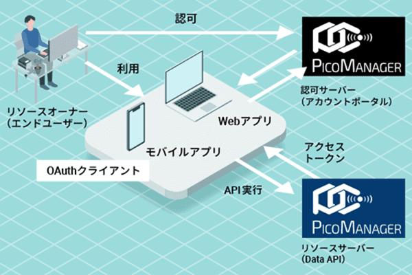 測位APIの提供を開始~測位空間を簡単構築、Web APIで他社ソリューションとの連携を加速