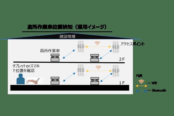Wi-Fiとビーコンタグを組み合わせた低コストな屋内測位システムの構築に成功