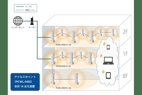 安定したWi-Fi環境を構築、院内のデジタル化が可能に